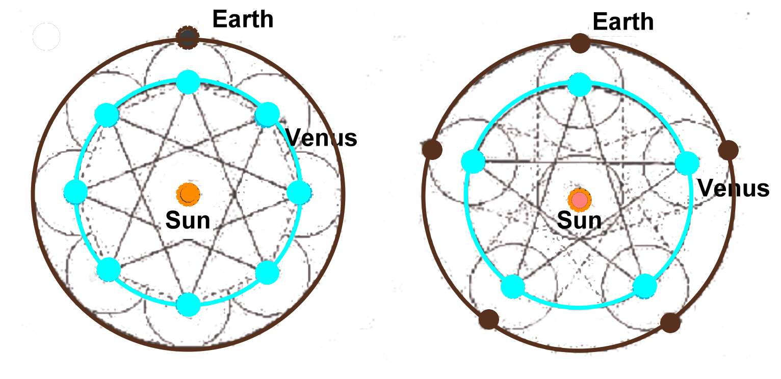 Venus 1 Octagonal and pentagonal cycle
